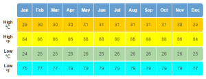 Aruba Weather Averages