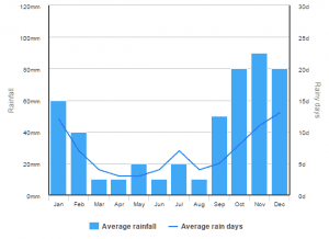 Aruba Rain Averages