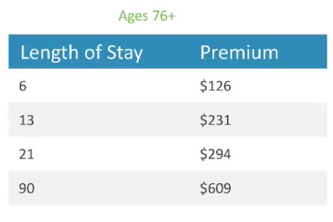 Aruba Visitors Insurance Premiums 76 and older